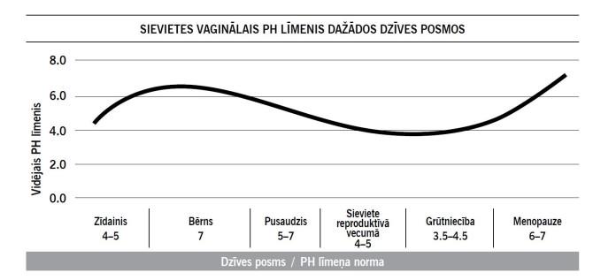 PH līmeņu tabula