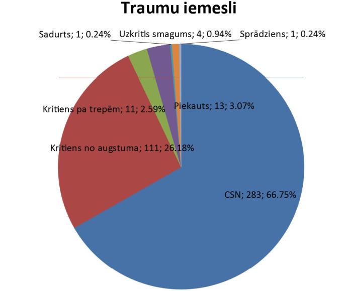 Traumu statistika