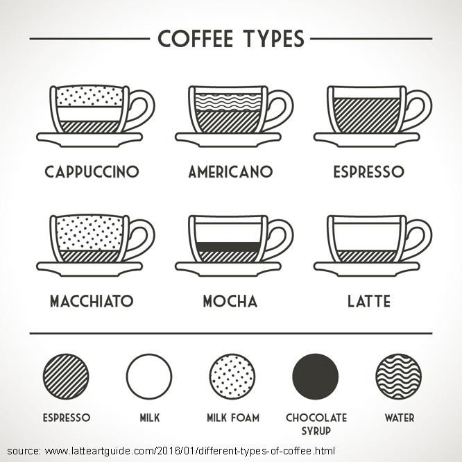 Kafijas pagatavošana